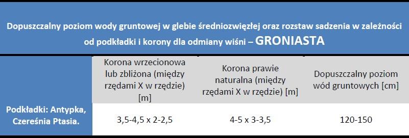 Rozstaw sadzenia i dopuszczalny poziom wód gruntowych - Wiśnia Groniasta