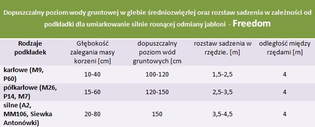 Jabłoń Freedom - rozstaw sadzenia i poziom wod gruntowych.