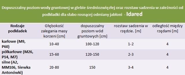 Jabłoń Idared - rozstaw sadzenia i poziom wod gruntowych.
