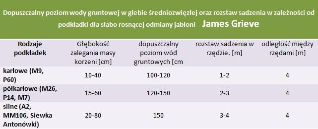 Jabłoń James Grieve - rozstaw sadzenia i poziom wod gruntowych.